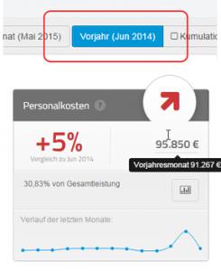 Prozent-Vergleich zum Vorjahresmonat