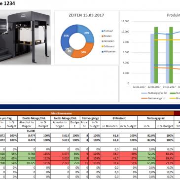 Produktionscontrolling als Grundlage  für Lean Production
